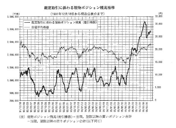 過去の裁定取引残高推移と日経平均のグラフ