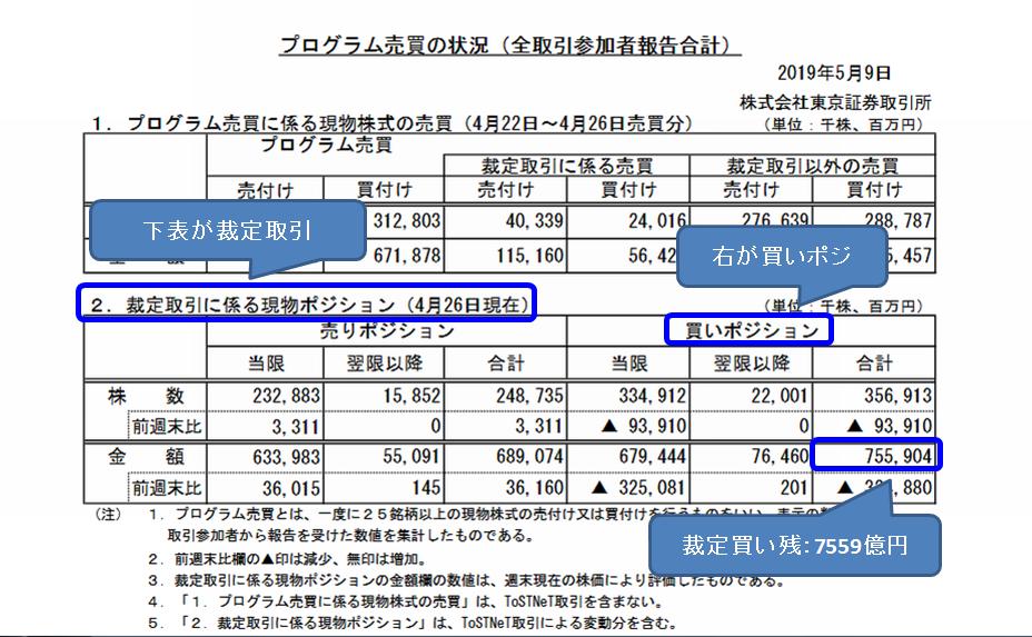 JPX プログラム売買pdf内の裁定取引残高の説明