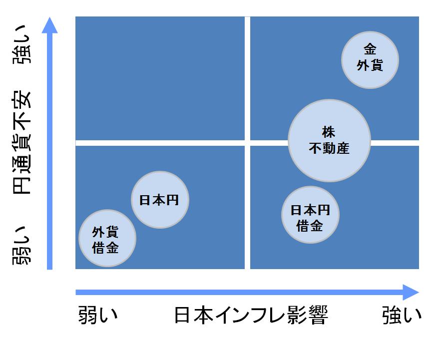 金融資産の日本のリスクに対する強さ