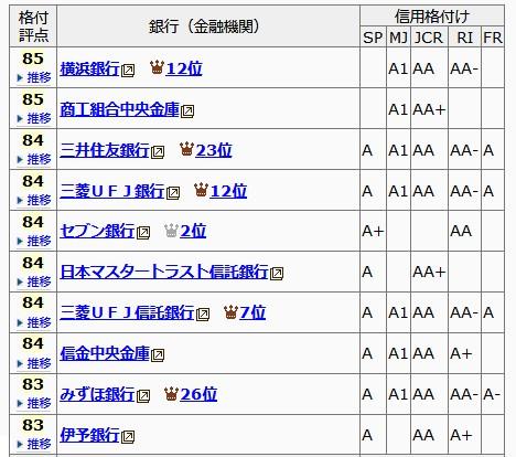日本の銀行信用度ランキングトップ10