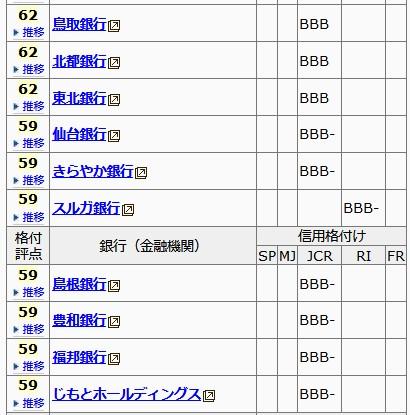 日本の銀行信用度ランキングワースト10