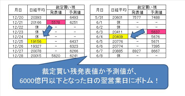日経平均のボトムと裁定買い残高の値