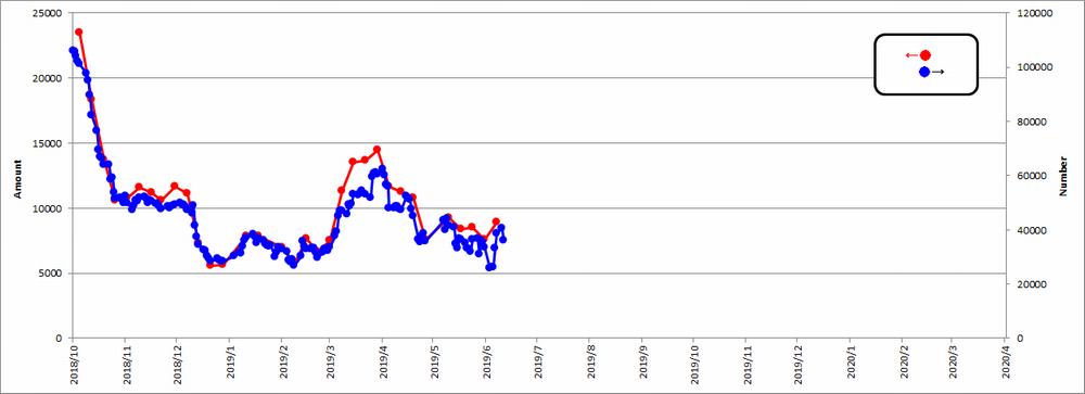 裁定買い残株数と残高のズレ