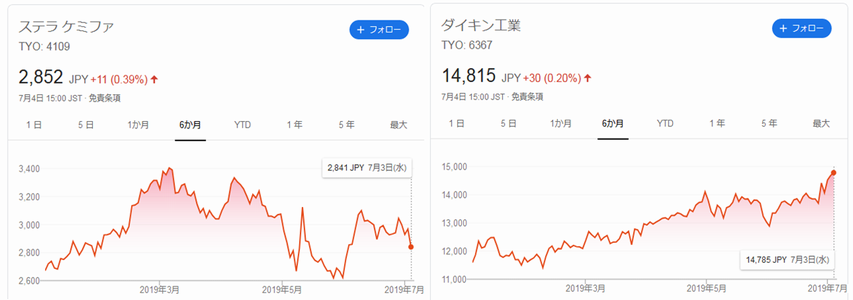 フッ化水素関係会社の株価