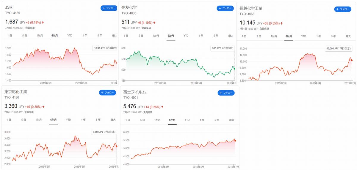 レジスト関係会社株価