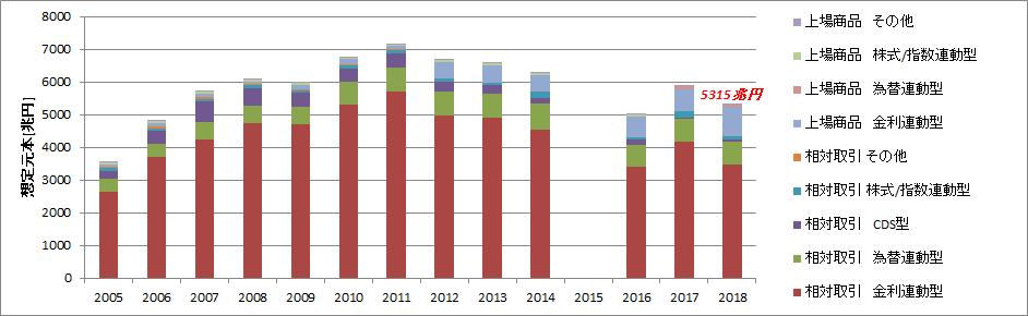 ドイツ銀行デリバティブ総額推移