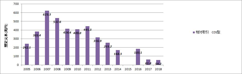 ドイツ銀行CDS総額推移