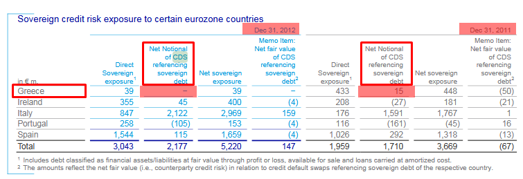 ドイツ銀行ギリシャCDS額