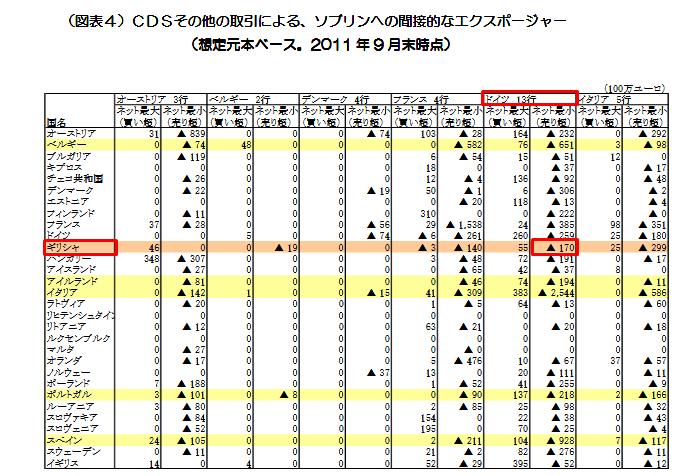 日本総研各国銀行のギリシャCDS負担額