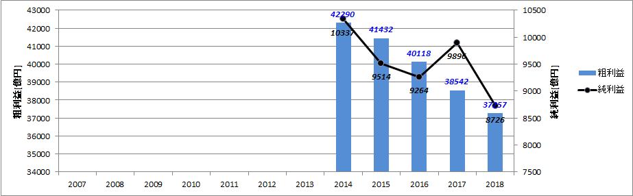 三菱UFJ銀行の粗利益と純利益