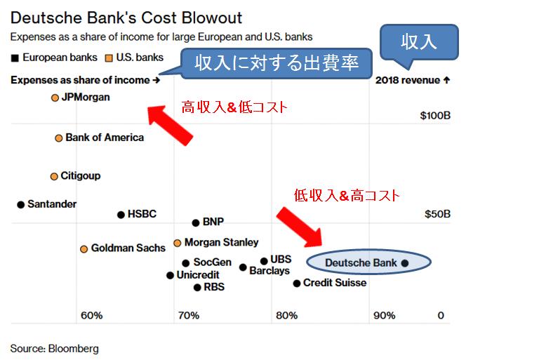 Bloomberg ドイツ銀行と各国銀行の粗利益とコスト