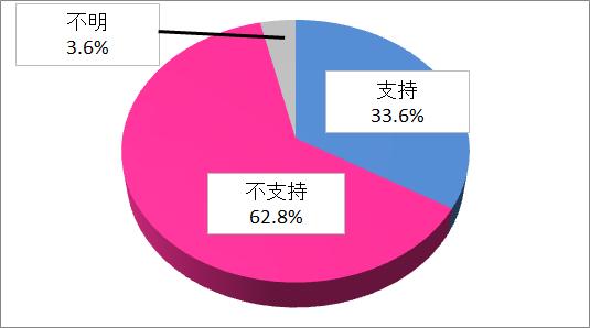 eastasiasearch.orgによる文大統領支持率調査