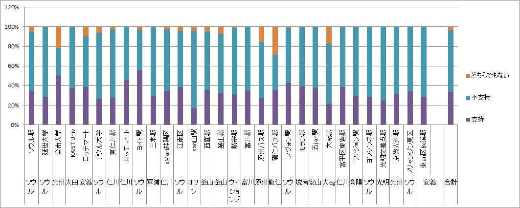 eastasiasearch.orgによる文大統領支持率調査(地域別)