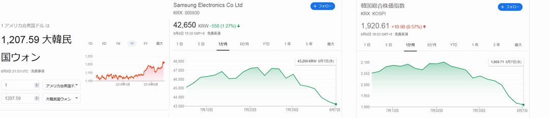 ウオン、サムスン電子株価、KOSPI指数の下落