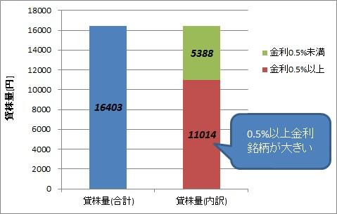 貸株量の比較(通常金利・ボーナス金利)