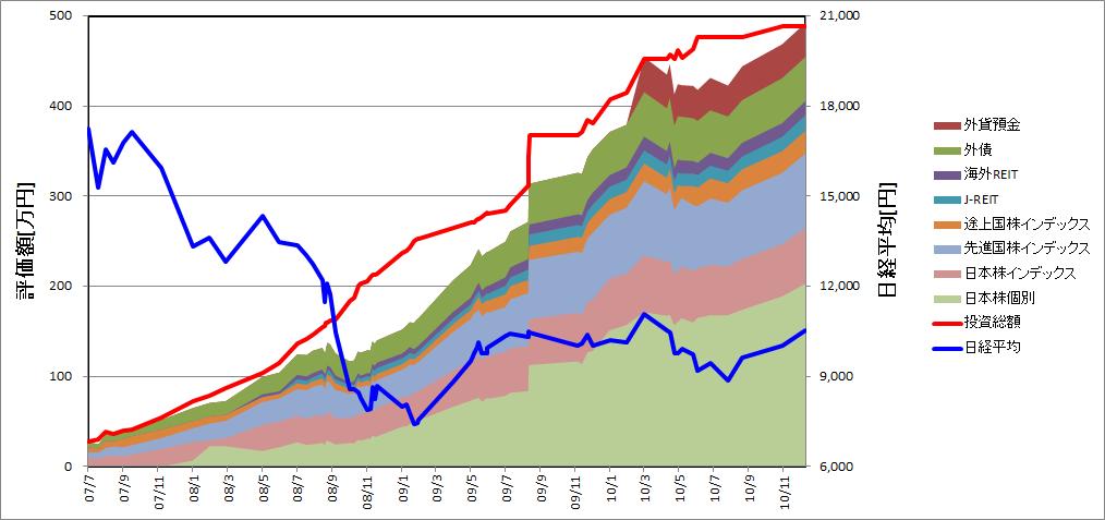 リーマンショック後2010年までの損益