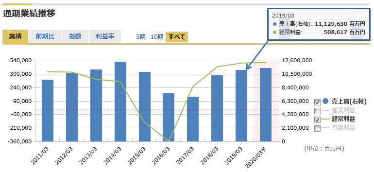 Jxtg ホールディングス 株価