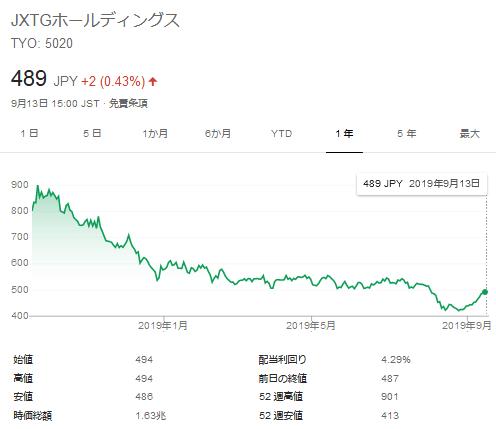 JXTG株価の推移(直近1年)