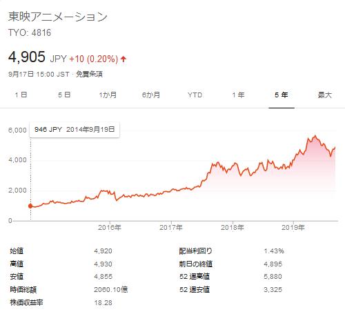 東映アニメの株価推移(Googlefinaceより)