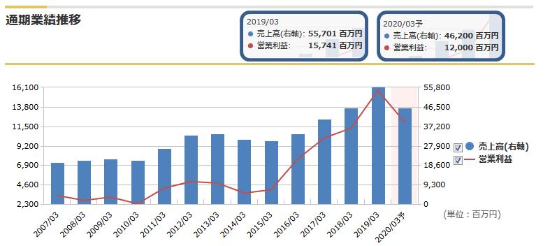 東映アニメの売上高と営業利益の推移