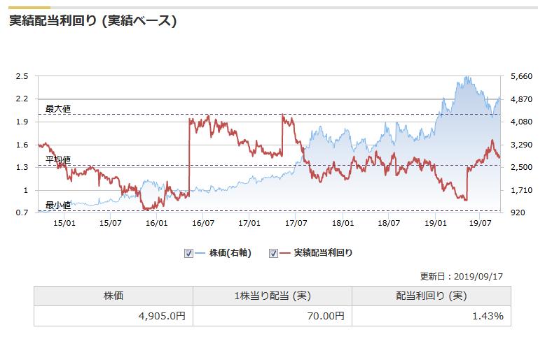 東映アニメ配当金の推移(monex証券10年スクリーニングより)