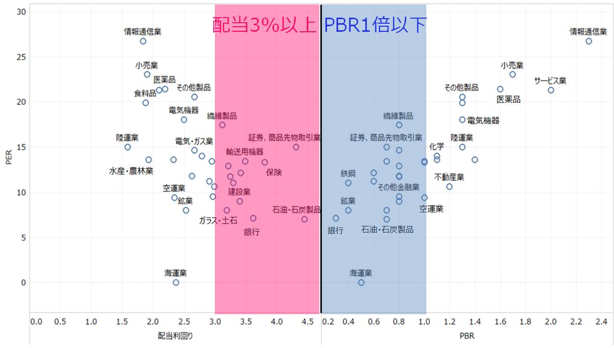 業種別予想PER、PBR、予想配当利回り(2019.8月末データ)