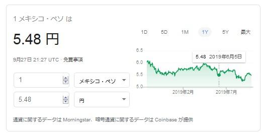 メキシコペソ/円の推移(~2019年9月)