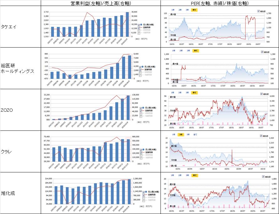 売上高、営業利益、PER、株価の推移1