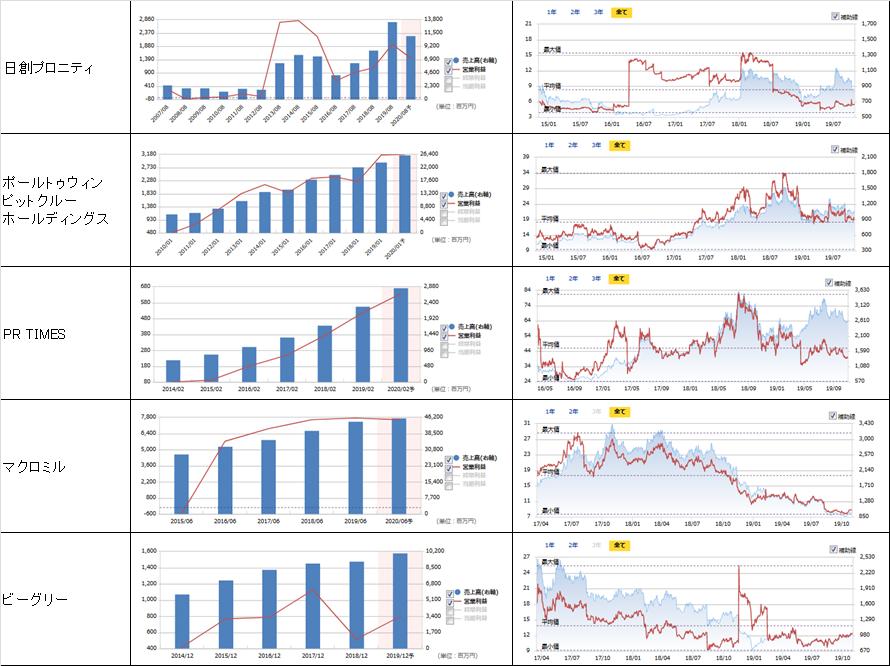 売上高、営業利益、PER、株価の推移2