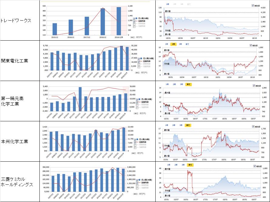 売上高、営業利益、PER、株価の推移3