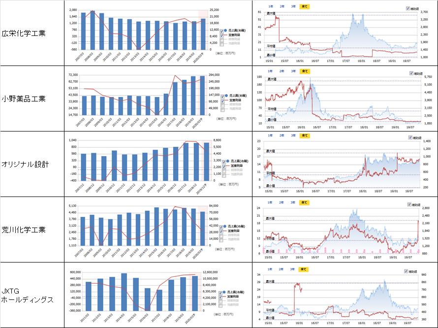 売上高、営業利益、PER、株価の推移4