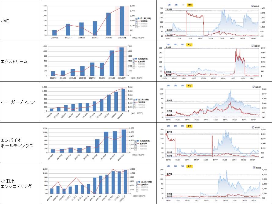 売上高、営業利益、PER、株価の推移5