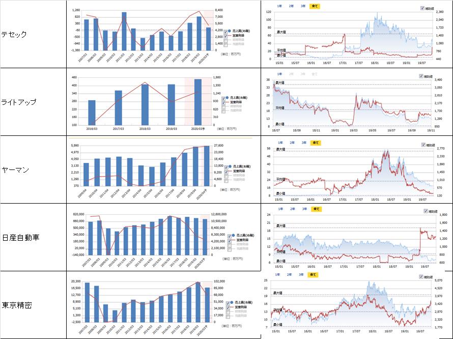 売上高、営業利益、PER、株価の推移6