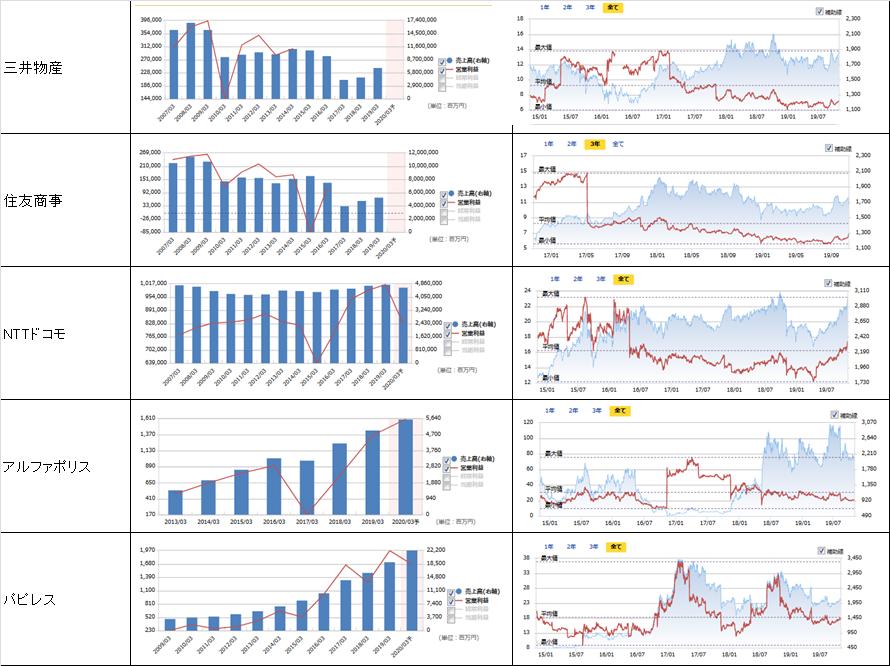 売上高、営業利益、PER、株価の推移7