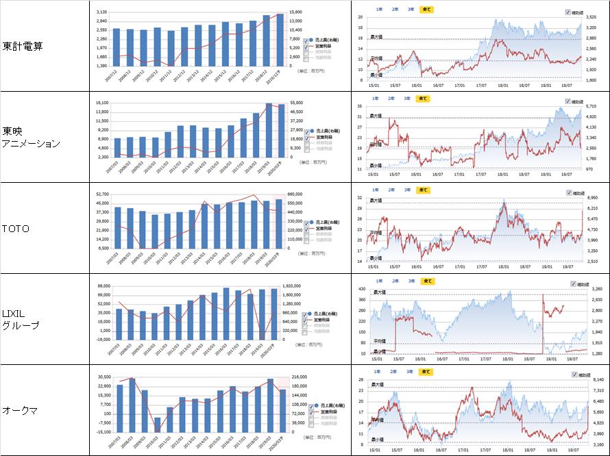 売上高、営業利益、PER、株価の推移8
