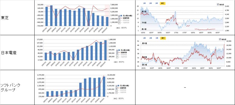 売上高、営業利益、PER、株価の推移9