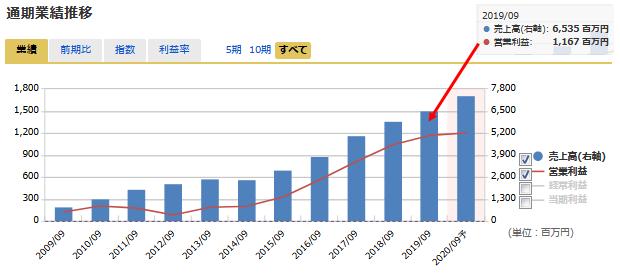 イー・ガーディアンの売上高および営業利益の推移