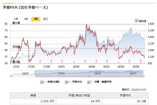 PRTIMESの株価とPERの推移