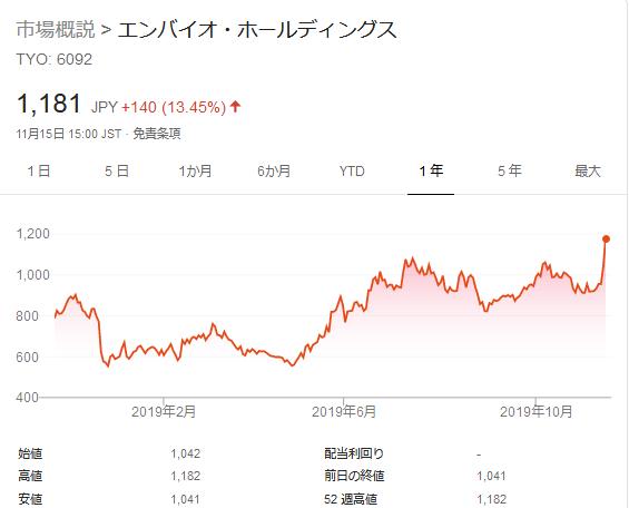 エンバイオ・ホールディングスの株価推移