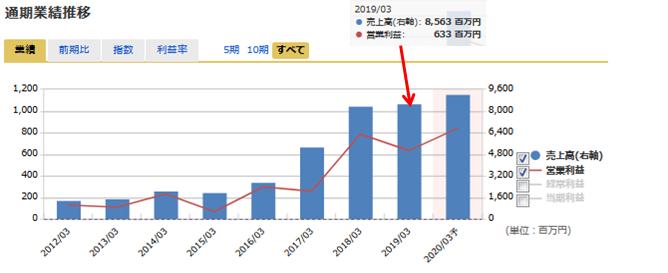 エンバイオ・ホールディングス売上高および営業利益の推移