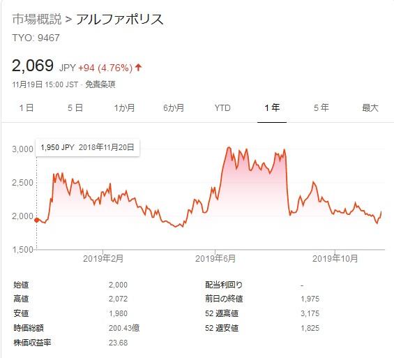 アルファポリス株価の推移(2019年)