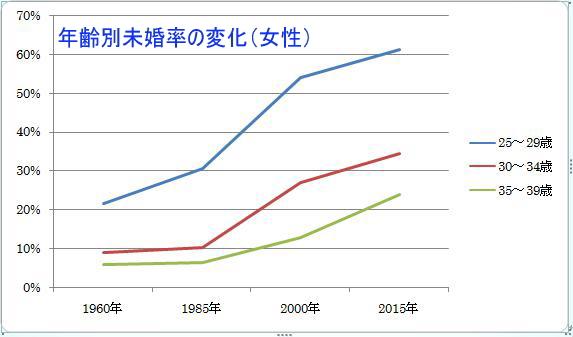 年齢別未婚率の変化 女