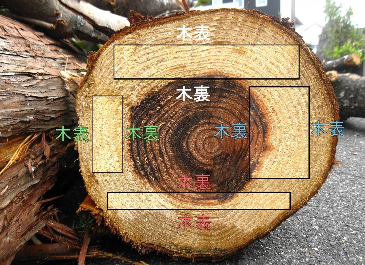 木表と木裏の説明写真