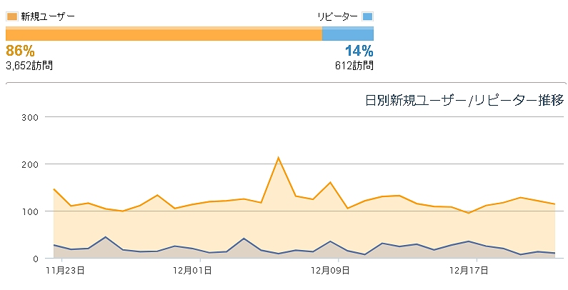 ブログアクセスデータ