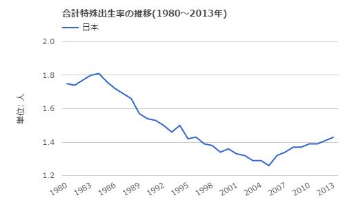 出生率グラフ.png