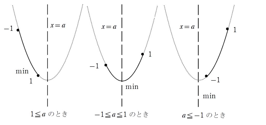 f:id:mathchem:20170228153606p:plain