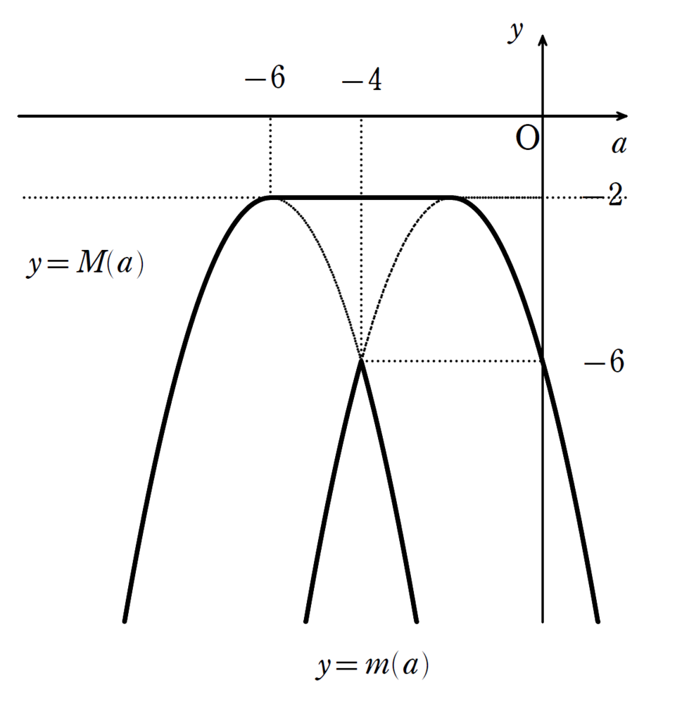 f:id:mathchem:20170228164255p:plain:w400