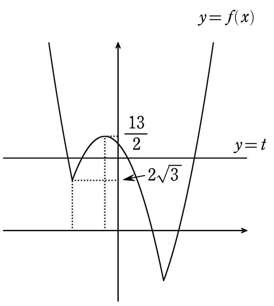 f:id:mathchem:20170309125427p:plain:w300:right