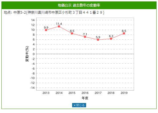 土地価格増減率グラフ