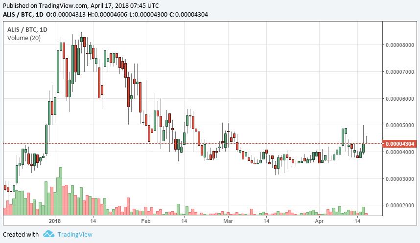 alis-btc 価格チャート